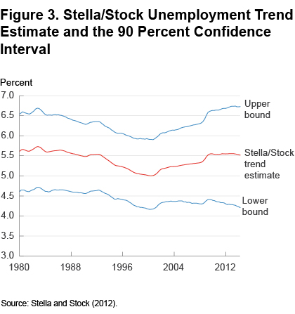 Figure 3 Stella/stock unemployment trend estimate and the 90 percent confidence interval