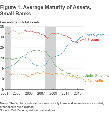 Figure 1 average maturity of assets, small banks