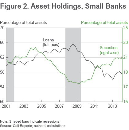 Figure 2 Asset holdings, small banks