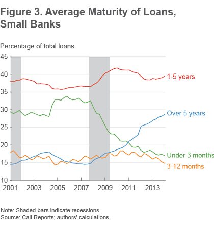 Figure 3 Average maturity of loans, small banks