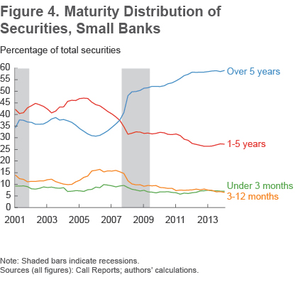 Figure 4 Distribution of securities, small banks