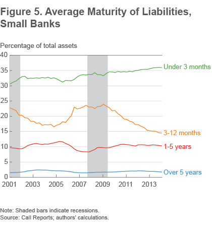 Figure 5 Average maturity of liabilities, small banks