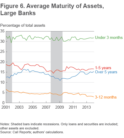 Figure 6 Average maturity of assets, large banks