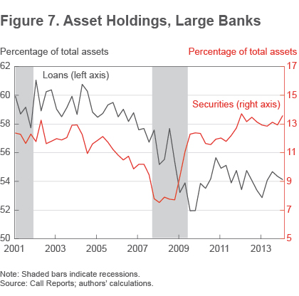 Figure 7 Asset holdings, large banks