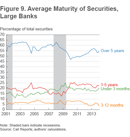 Figure 9 Average maturity of securities, large banks