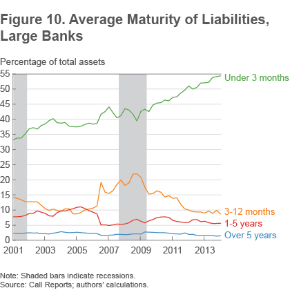 Figure 10 Average maturity of liabilities, large banks