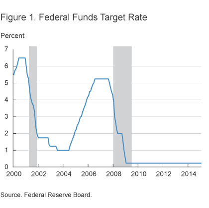 Figure 1. Federal Funds Target Rate