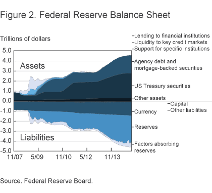FFigure 2. Federal Reserve Balance Sheet