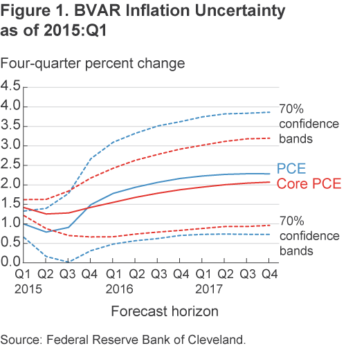 Figure 1. BVAR Inflation Uncertainty, as of 2015:Q1