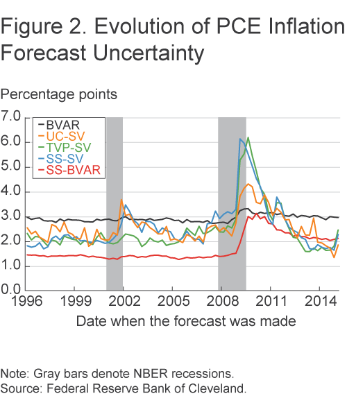 Figure 2. Evolution of PCE Inflation Forecast Uncertainty