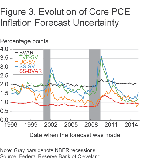 Figure 3. Evolution of Core PCE Inflation Forecast Uncertainty