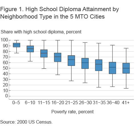 Figure 1. High School Diploma Attainment by Neighborhood Type in the 5 MTO Cities