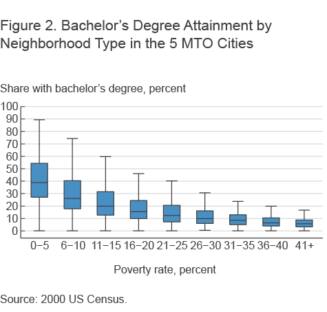 Figure 2. Bachelor's Degree Attainment by Neighborhood Type in the 5 MTO Cities