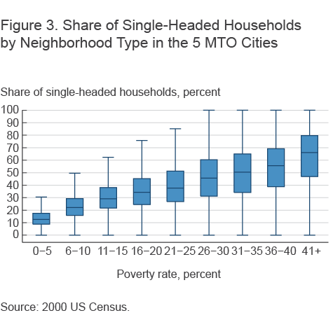 Figure 3. Share of Single-Headed Households by Neighborhood Type in the 5 MTO Cities
