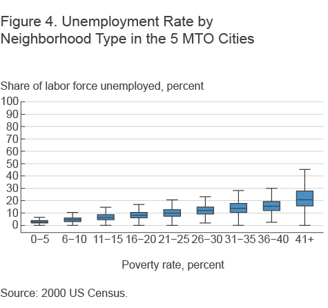 Figure 4. Unemployment Rate by Neighborhood Type in the 5 MTO Cities