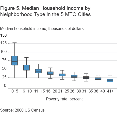 Figure 5. Median Household INcome by Neighborhood Type in the 5 MTO Cities