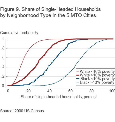 Figure 9. Share of Single-Headed Households by Neighborhood Type in the 5 MTO Cities