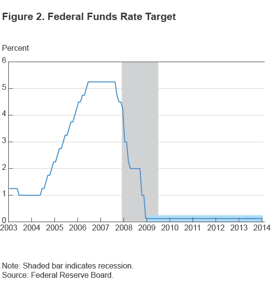 Figure 2. Federal Funds Rate Target