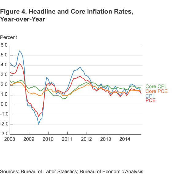 Figure 4. Headline and Core Inflation Rates, Year-over-Year