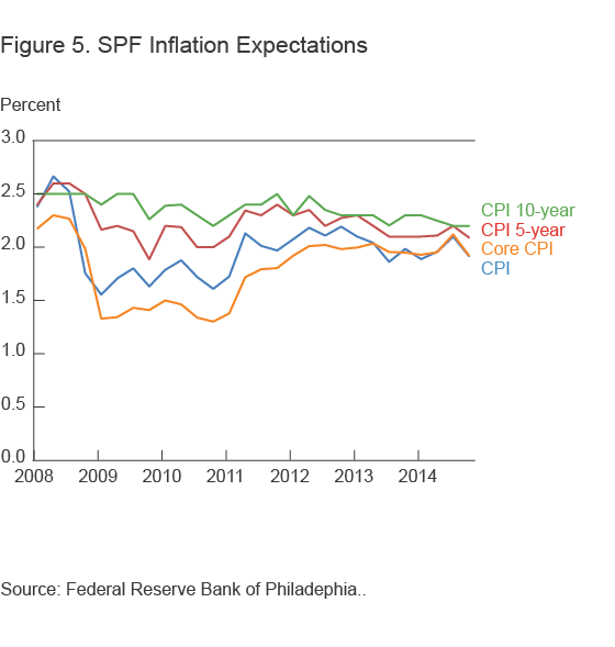Figure 5. SPF Inflation Expectations