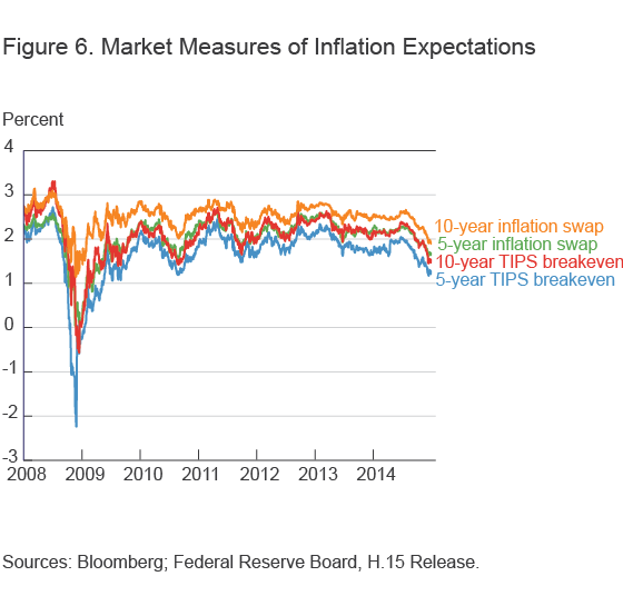 Figure 6. Market Measures of Inflation Expectations