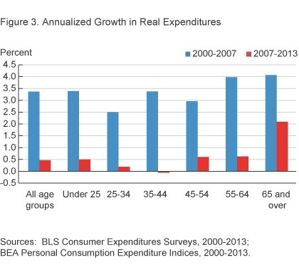 Figure 3. Annualized Growth in Real Expenditures