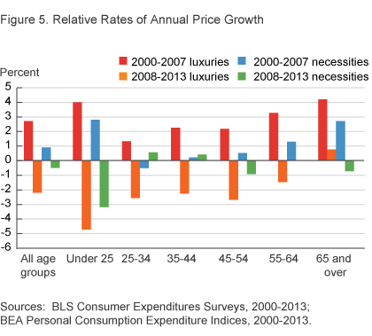 Figure 5. Relative Rates of Annual Price Growth