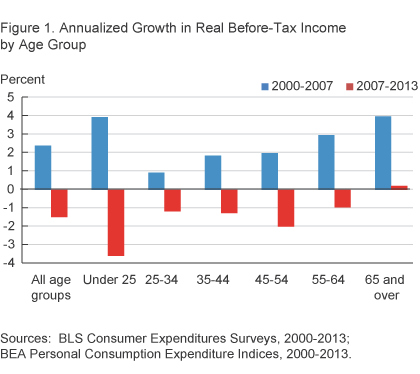 Figure 1. Annualized Growth in Real Before-Tax Income by Age Group