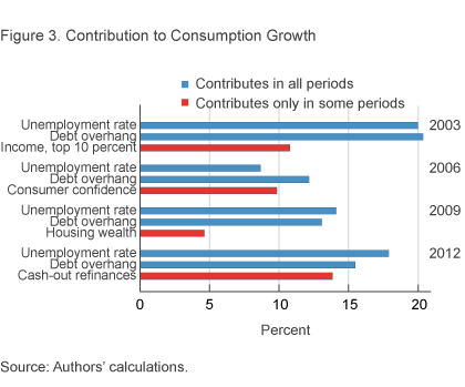 Figure 3. Contribution to Consumption Growth
