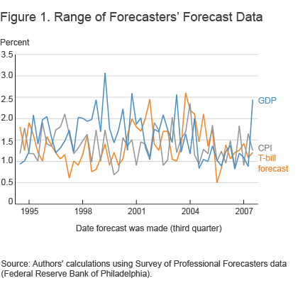 Figure 1. Range of Forecasters' Forecast Data
