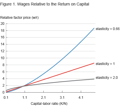 Figure 1. Wages Relative to the Return on Capital