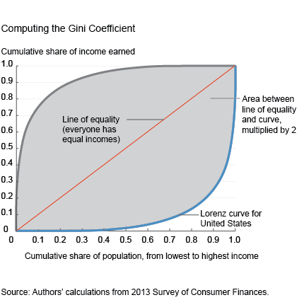 Computing the GINI Coefficient
