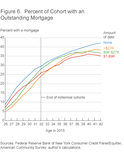 Figure 6. Percent of Cohort with an Outstanding Mortgage