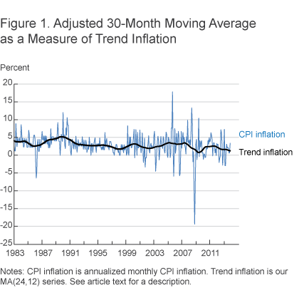Figure 1. Adjusted 30-Month Moving Average as a Measure of Trend Inflation