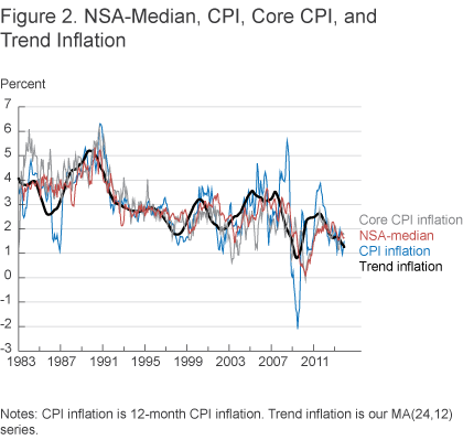 Figure 2. NSA-Median, CPI, Core CPI, and Trend Inflation