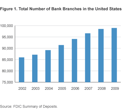 Figure 1. Total Number of Bank Branches in the United States