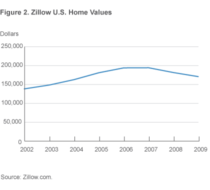 Figure 2. Zillow U.S. Home Values