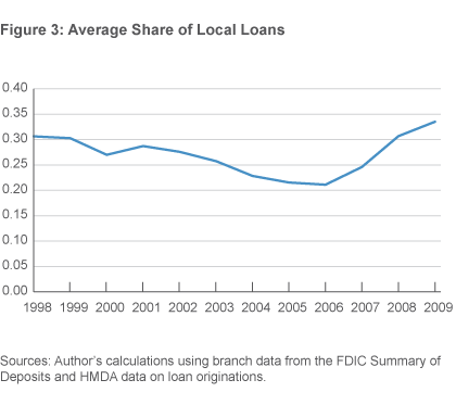 Figure 3. Average Share of Local Loans