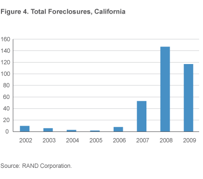 Figure 4. Total Foreclosures, California