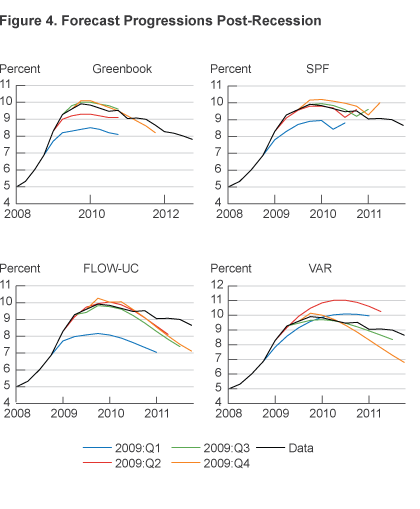 Figure 4. Forecast Progressions Post-Recession