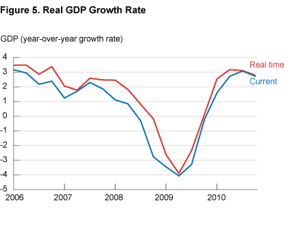 Figure 5. Real GDP Growth Rate