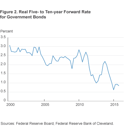 Figure 2. Real Five-to-Ten-year Forward Rate for Government Bonds