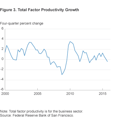 Figure 3. Total Factor Productivity Growth