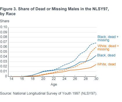Figure 3. Share of Dead or Missing Males in the NLSY97, by Race