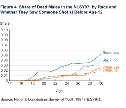 Share of Dead Males in the NLSY97, by Race and Whether They Saw Someone Shot at Before Age 12