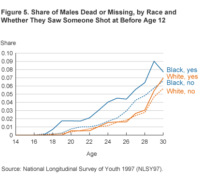 Figure 5. Share of Males Dead or Missing, by Race and Whether They Saw Someone Shot at Before Age 12