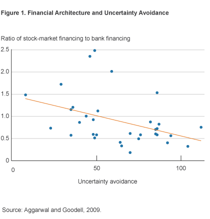 Figure 1. Financial Architecture and Uncertainty Avoidance