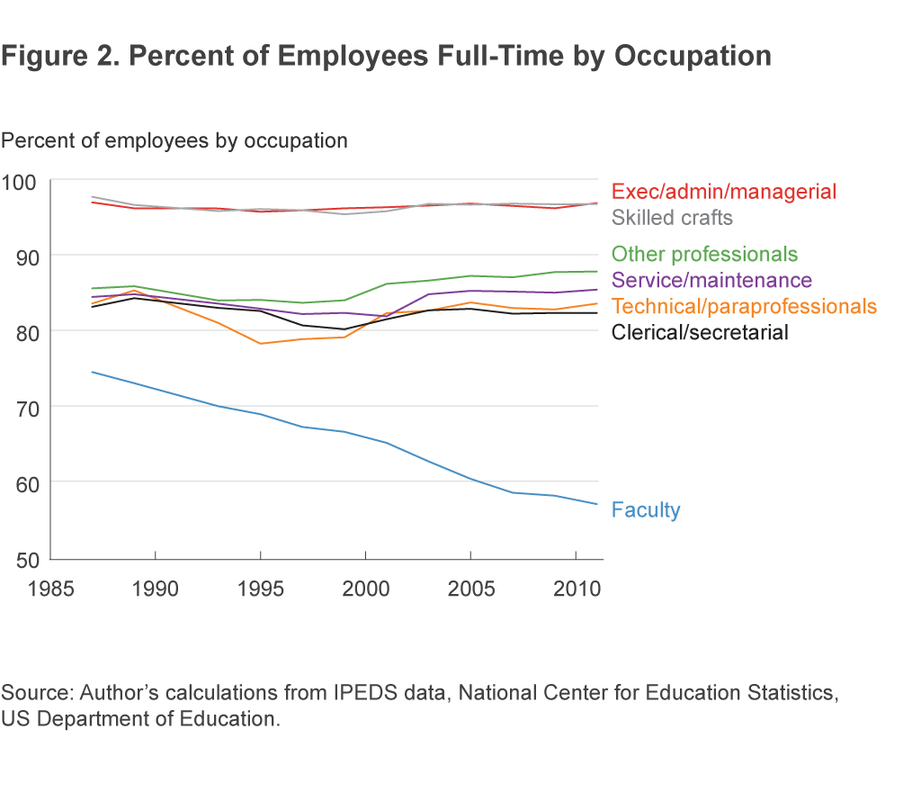 Figure 2. Percent of Employees Full-Time by Occupation