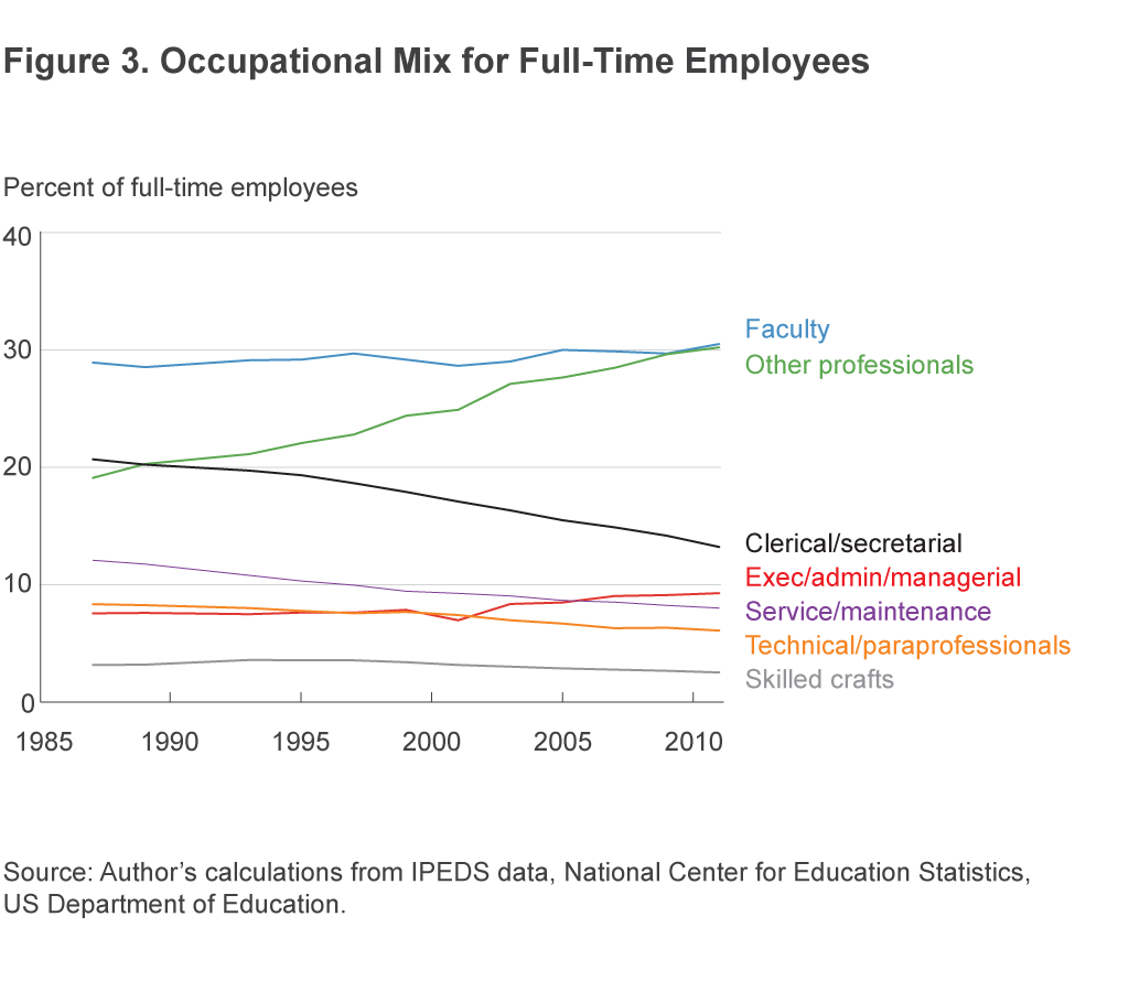 Figure 3. Occupational Mix for Full-Time Employees