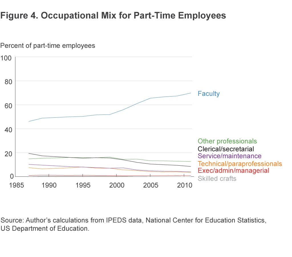 Figure 4. Occupational Mix for Part-Time Employees